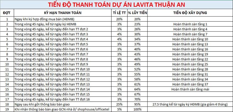 Tiến độ thanh toán căn hộ Lavita Thuận An